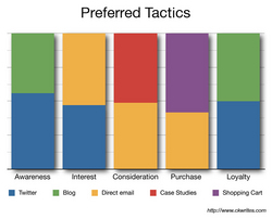 Online Marketing Tactics preferences
