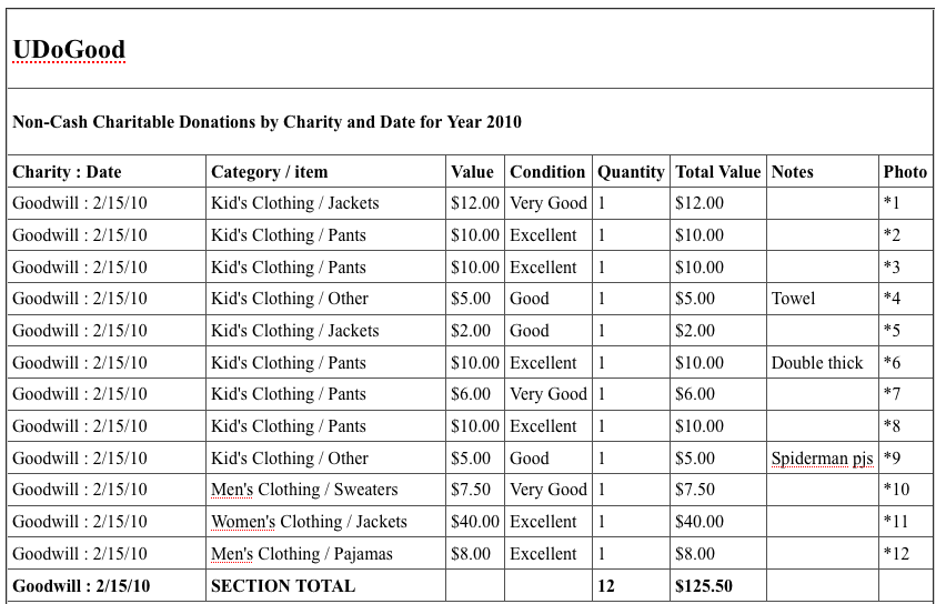 track donations
