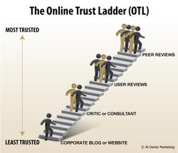 Online Trust Ladder