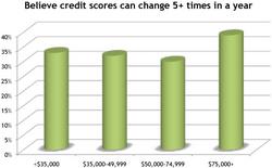 credit score changes study- FreeScore.com