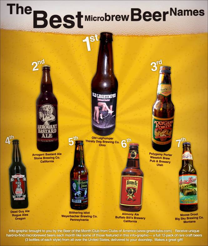 With u s craft beers on the rise the great american beer for Best craft beer of the month club