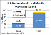 Mobile Marketing Spend to Double This Year