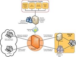 ThreatWatch IP Reputation Service