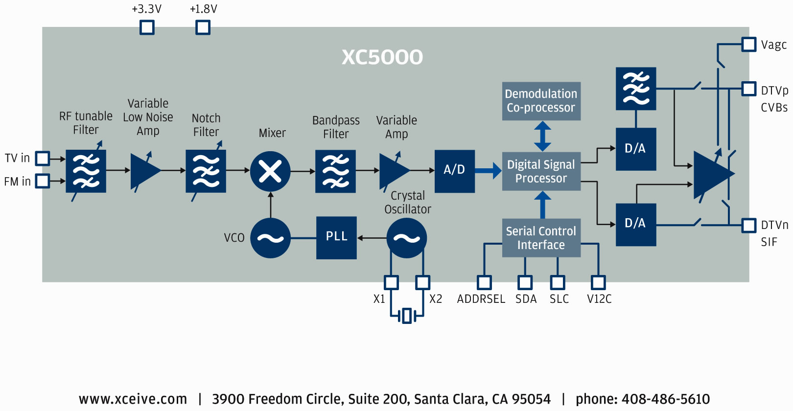 Xceive Tuner Chip Chosen By Vestel For Use In Lcd Tvs