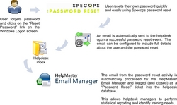 Self-serve password reset integrates with helpdesk software