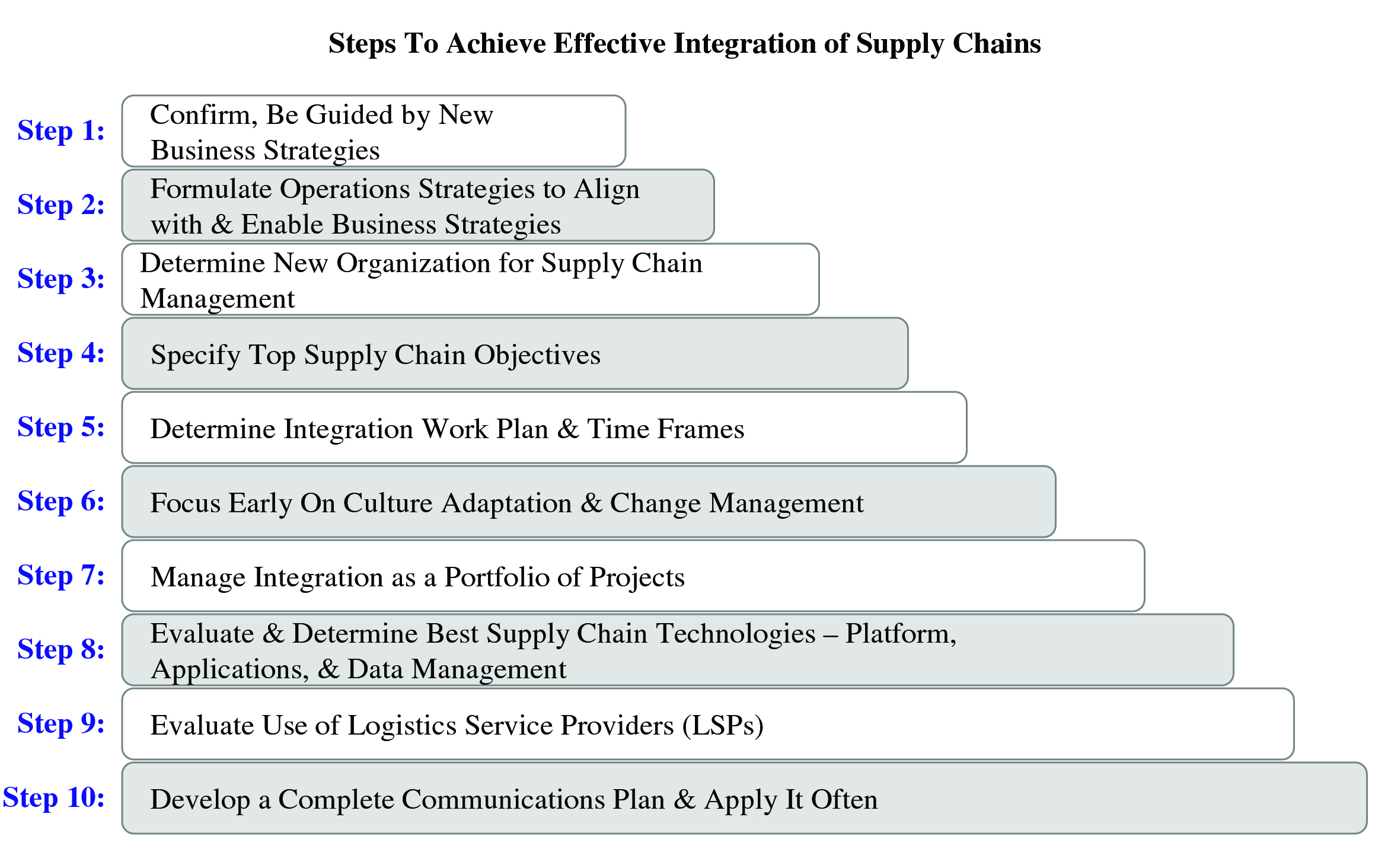implementation of supply chain management essay Three essays on green supply chain management  dimensions of green supply management practices implementation  management practices the last essay.