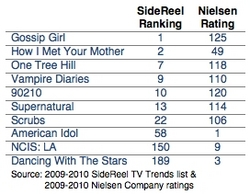 Divergent Online vs. Offline TV Show Ratings