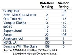 Divergent Online vs. Offline TV Show Ratings