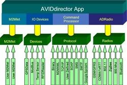 AVIDM2MFramework Diagram