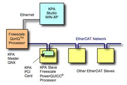 KPA EtherCAT® at Freescale Technology Forum 2010 - Orlando, FL