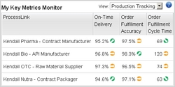 Supply Network Collaboration and Performance Monitor