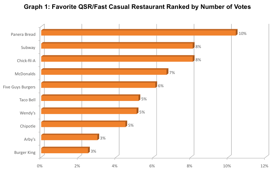 restaurants survey