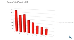 Number of Settled Accounts in 2010