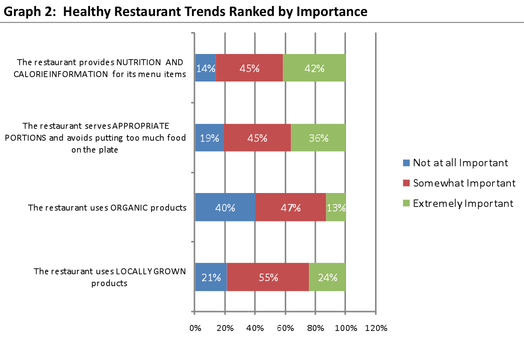 an analysis of the trends consumers follow in restaurants Process of evaluating restaurant example topics that can help in the analysis of consumer cuisines and culinary themes will be hot trends on restaurant.