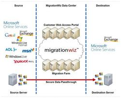 MigrationWiz's secure migration pass-through.