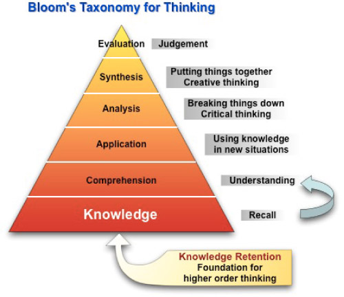 Using Learning Standards And Bloom S Taxonomy With: Social Studies Teaching Materials Use Bloom's Taxonomy For
