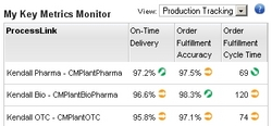 Supply Network Performance Monitor