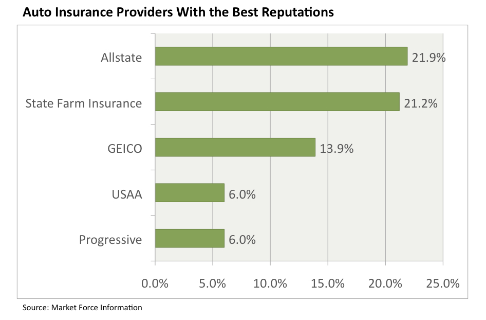 allstate  state farm and geico have best reputations among