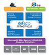 deFacto Performance Management architecture