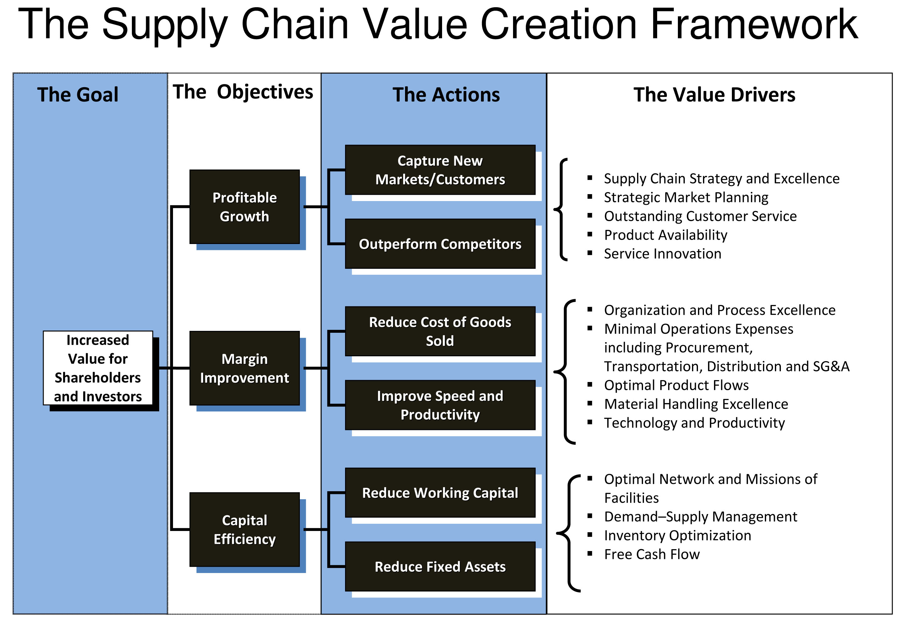 management and chain Operational supply chain decisions are made at business locations that affect how products are developed, sold, moved, and manufactured.