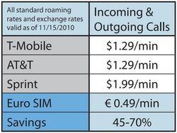 PicCell Wireless' Euro SIM Card Revolutionizes Communication