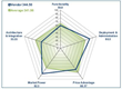 EMA Ranks Top Software-Defined Storage (SDS) Solutions