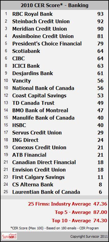 Online brokerage canada rankings