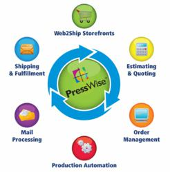 PressWise Print Workflow Software