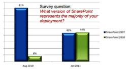SharePoint 2010 Deployment Graph