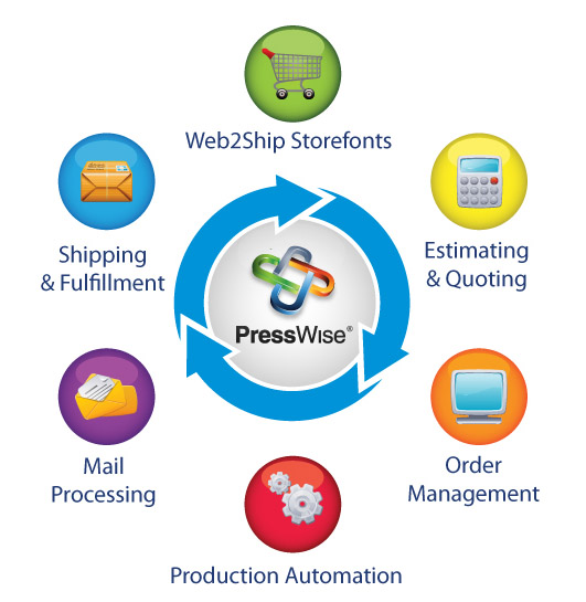 New Features For Presswise Print Workflow Service To Be