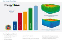 Bullfrog spas leading the voting for best hot tub 2012 for Energy efficient brands