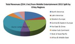 otal Revenues ($54.1 bn) from Mobile Entertainment, 2015