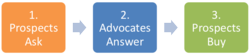 Zuberance Launches Advocate Answers