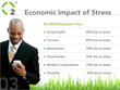 Stress: Economic Impact - The Oxygen Plan