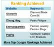 Thanks to Cybertegic's SEO campaigns, clients have consistently reached the apex of search engine results.