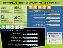Restaurants and Yelp, Groupon