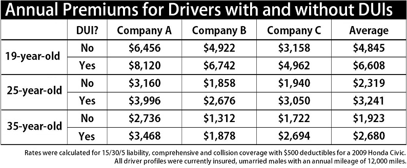 oai analysis of auto insurance rates quantifies the costs of a dui. Black Bedroom Furniture Sets. Home Design Ideas