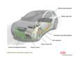 Materials in a Hybrid Electric Car