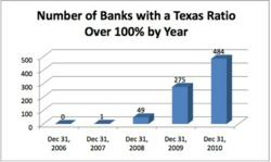 Number of Banks with a Texas Ratio over 100% by year- Datagy