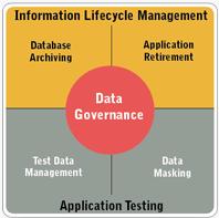 Solix Enterprise Data Management Suite (EDMS)