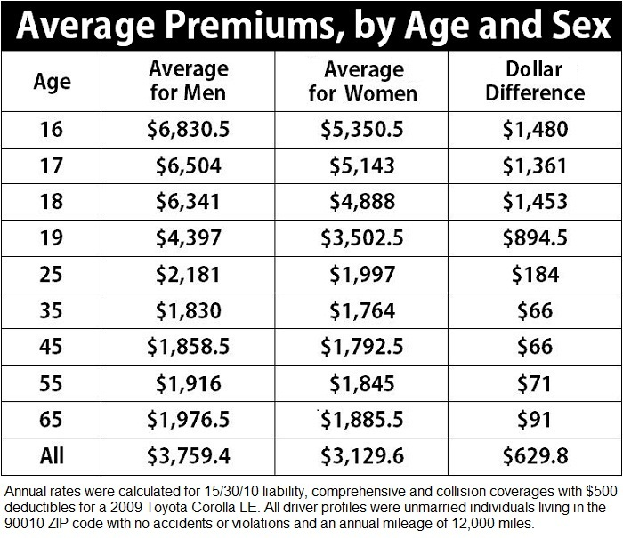 Average Car Insurance Rates By Age
