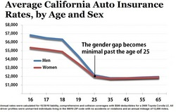 Calif Males Subject To Higher Auto Insurance Premiums Than Females