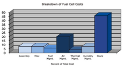 This graph shows the breakdown of a fuel cell's costs; helping to see how decreasing the cost of the stack will make production more feasible.