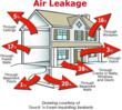 Dozens of small holes and cracks around the home allow air leakage and cause the bulk of energy loss.