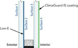 Typical Insulating Glass Configuration With Guardian ClimaGuard IS Glass