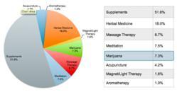 ListenLogic Alternative Treatment Options Study