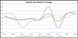 March 2011 Automotive Shopper Intensity Report