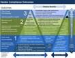 Vendor Compliance Outcomes