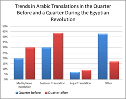 Trends in ArabicTranslation