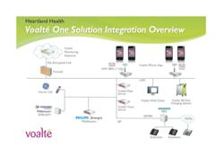 Voalte's Connectivity Enables Hospitals to Leverage Infrastructure
